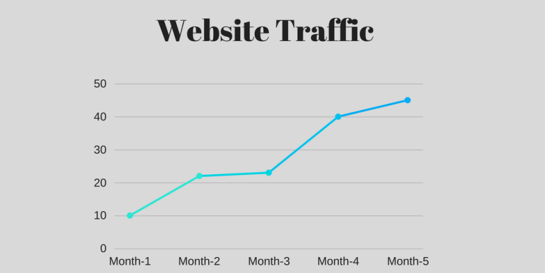 Facebook campaign creation - Traffic