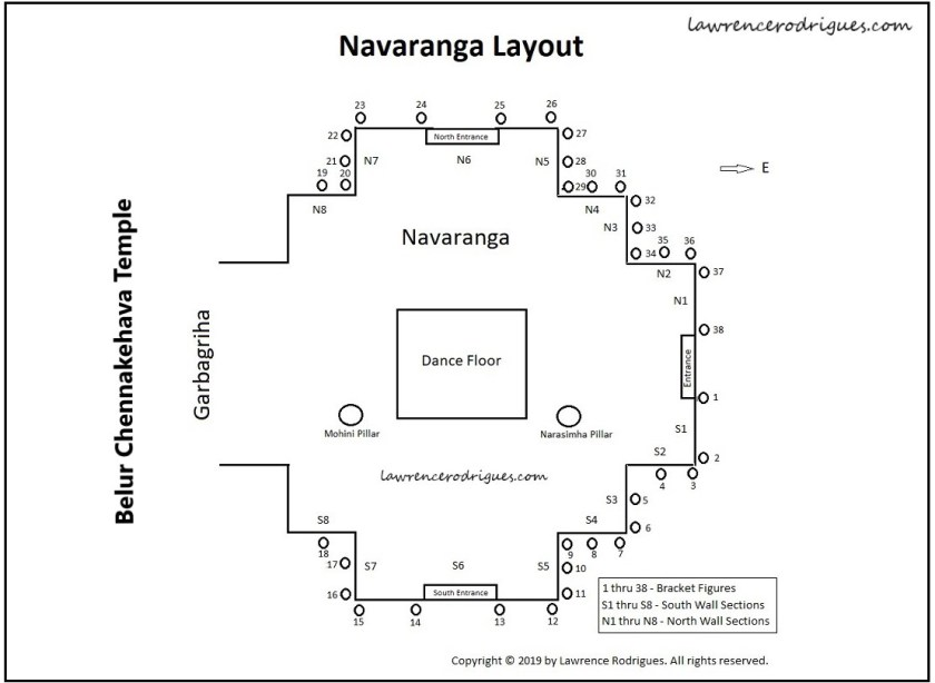 Navaranga layout and the locations of the Bracket Figures in the Chennakeshava Temple in Belur, Karnataka, India