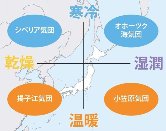 一発で覚える『日本の気団4つ』|画像で覚える中学理科