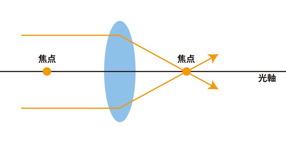 光軸と平行な光線