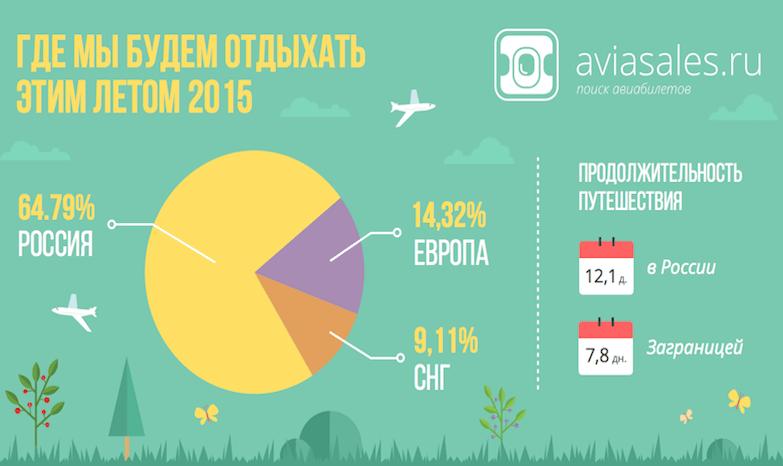 Самые популярные направления лета 2015
