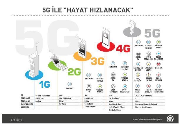 5G teknolojisi