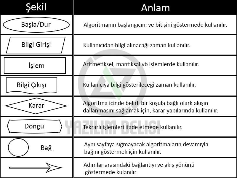 akış diyagramı şekilleri ve anlamları