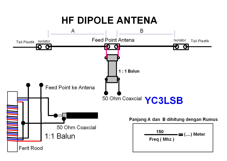 Antena Hf Vhf Dan Uhf
