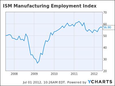 ISM Manufacturing Employment Index Chart