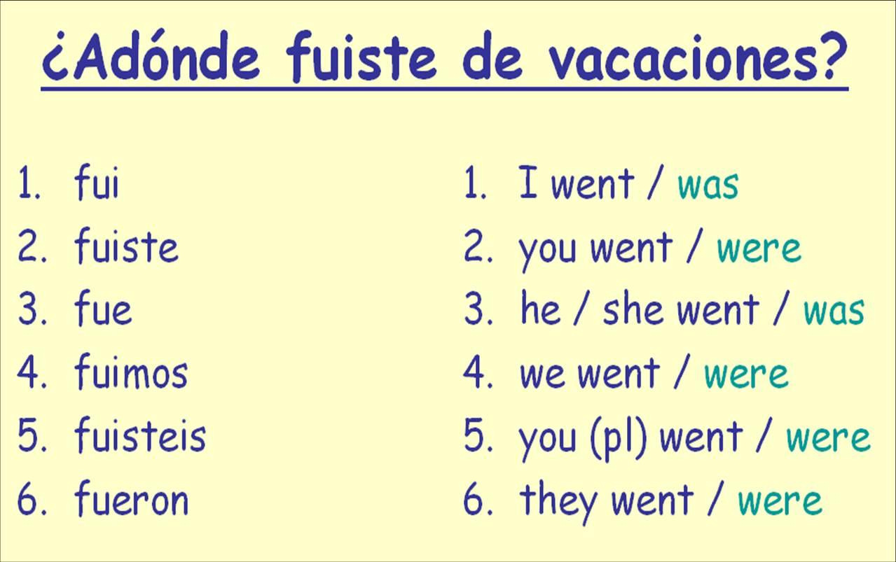 Verb Tenses Worksheet Spanish