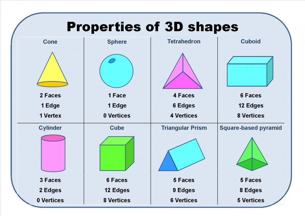 All Shapes And Pictures Vertices Names Edges 3d Faces And And