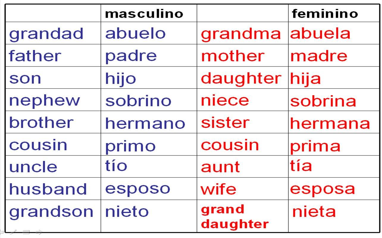 Deberes Vocabulario La Familia Homework Family Vocab Para El 12 De Enero