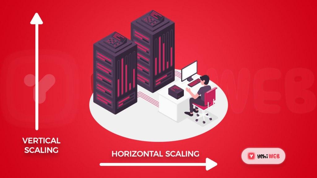 horizontal vertical scaling - Yehiweb