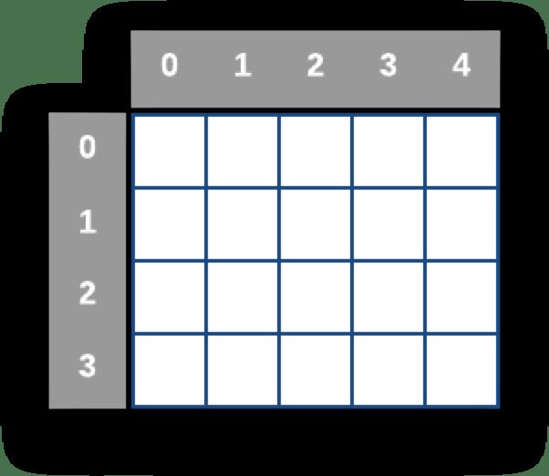 Hình minh họa mảng hai chiều