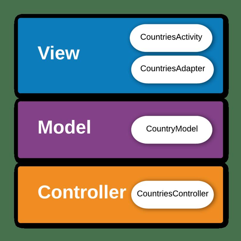 Các lớp trong project tương ứng với MVC