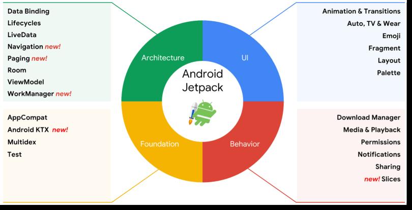 4 phần chính trong Android Jetpack (mô hình ban đầu của Google)