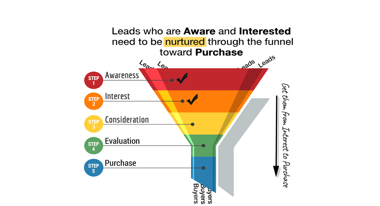 The marketing funnel, by Yellow House Creative