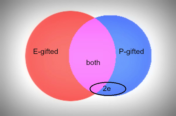 "Two circles overlapping in Venn diagram, one red with words""E-gifted"", one blue with words ""P-gifted"", overlapping region in purple with words ""both, extra oval over blue and purple c=section with label ""2e"""