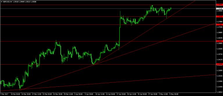 تحليلي للبوند البريطاني مقابل الدولار الامريكي لليوم