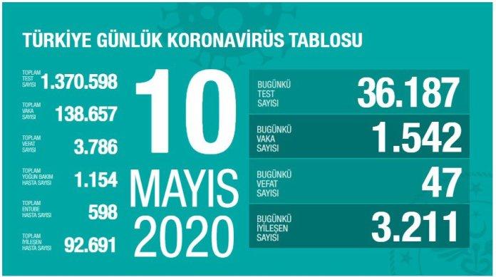 Türkiye'de koronavirüs salgınında can kaybı 3 bin 786'ya yükseldi