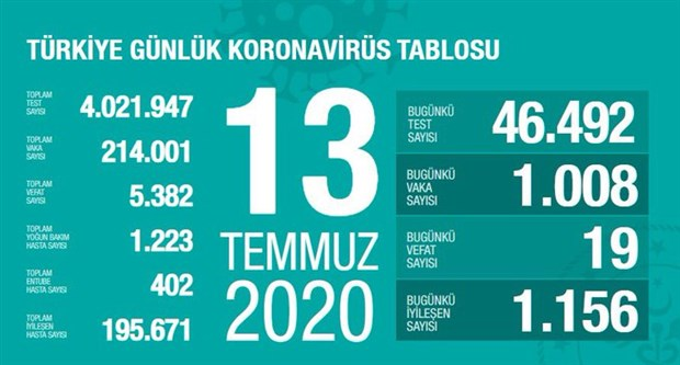 Koronavirüs salgınında son 24 saatte 19 can kaybı, 1008 yeni vaka
