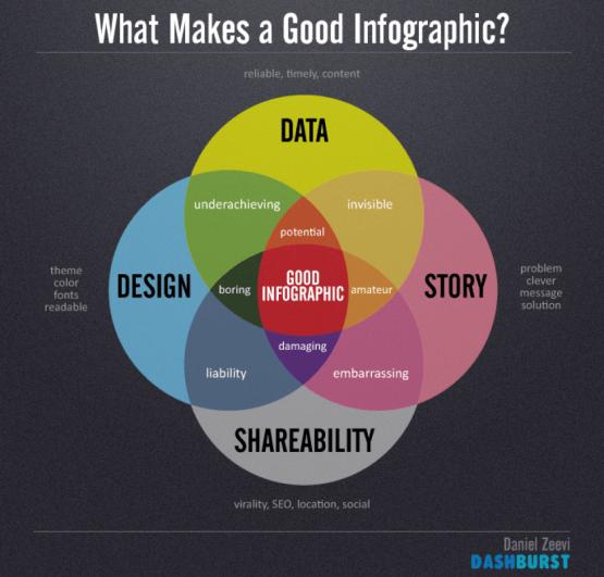 infografik hazırlama siteleri