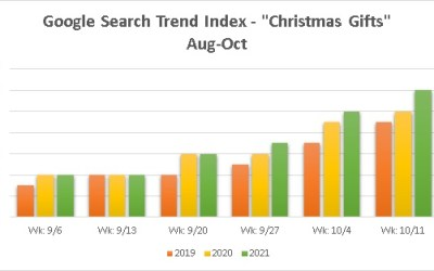 2021 Christmas Gift Search Trends up 20% since October 1st