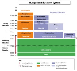 hungary_education_system_chart