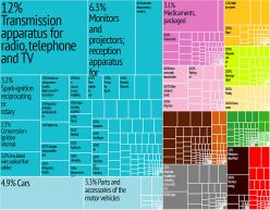hungary_export_treemap