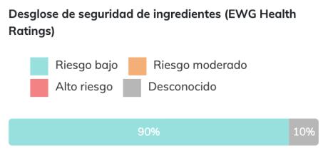 Holika Holika Good Cera Super Ceramide Family Oil Cream - Seguridad de ingredientes EWG