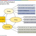 Empowerment Theory in Plain Language