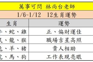 【12生肖運勢】高雄算命 萬事可問 林尚台 命理感情挽回風水老師_1/6~1/12 12生肖運勢