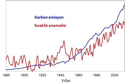 Şekil 2. Yıllara göre karbon emisyon ve sıcaklık anomalisi değişim grafiği [4].