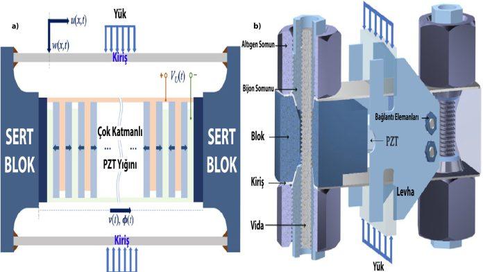 Akıllı yolların enerjisi piezoelektrik sistemler