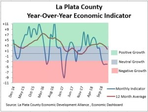 La Plata County Year-Over-Year Economic Indicator