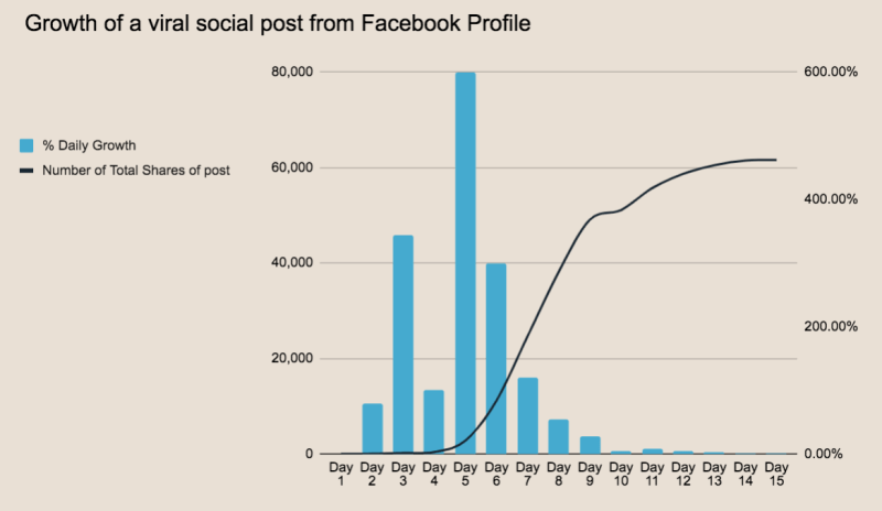 Graph of results from social media agency expert, Tom Harvey, showing growth in shares on a facebook post that went viral