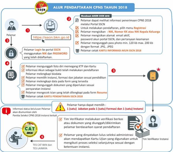 CPNS Kabupaten Sampang 2018