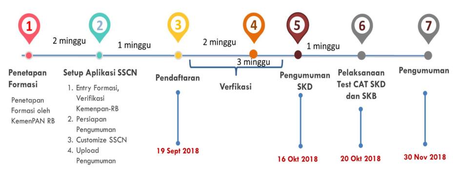 Jadwal Pendaftaran CPNS Kabupaten Sampang 2018