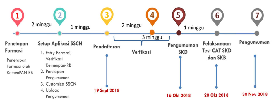 Jadwal Pendaftaran CPNS Kota Batu 2018