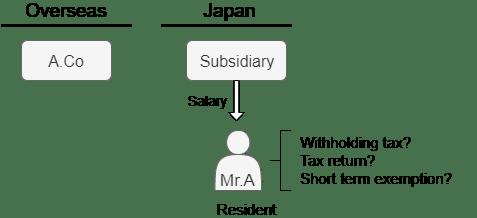 Resident subsidiary pays