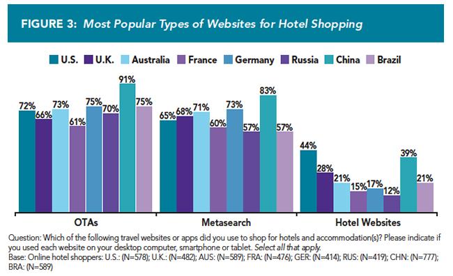 Top des sites de réservation en ligne d'hôtels