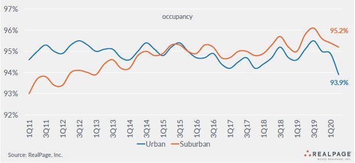 occupancy urban apartment markets and suburban apartment markets