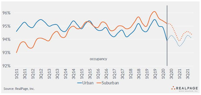 future occupancy urban apartment markets and suburban apartment markets