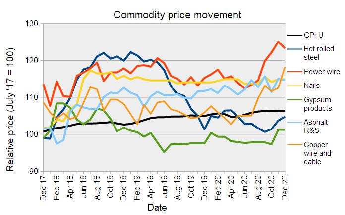 construction commodity price trends