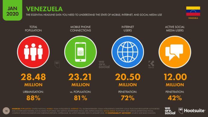 Los números de la conexión a internet en 2020 en Venezuela 1