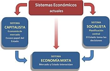 El río que nos lleva o los sistemas económicos de los que dependemos