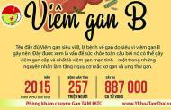 [Infographic] Bạn biết gì về bệnh viêm gan B ?