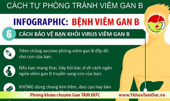 infographic bệnh viêm gan B phòng tránh viêm gan B chữa viêm gan b uy tin ở tphcm