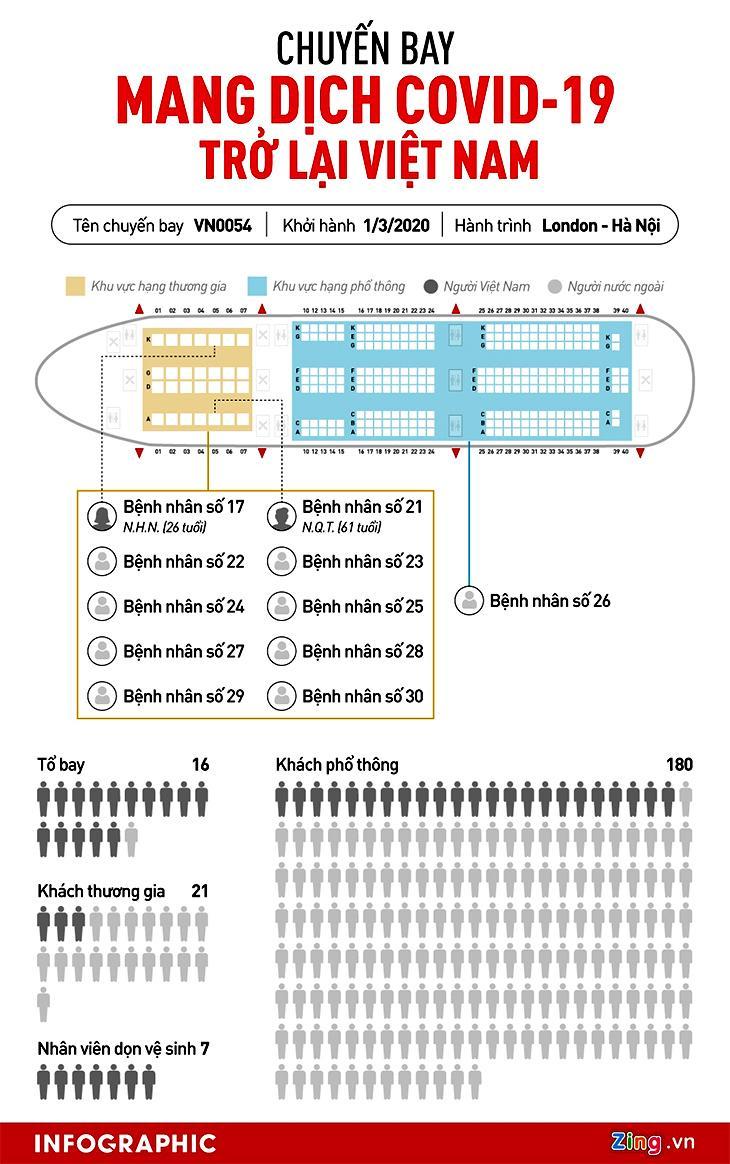 infographic chuyen bay VN0054 mang covid ve viet nam [Infographic] Chuyến bay mang dịch Covid-19 trở lại ở Việt Nam infographic chuyen bay VN0054 mang covid ve viet nam
