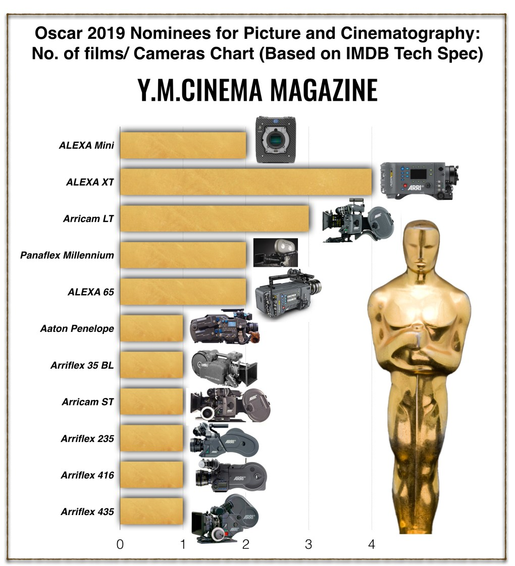 Oscar 2019 Nominees for Picture and Cinematography- No. of films: Cameras Chart (Based on IMDB Tech Spec)