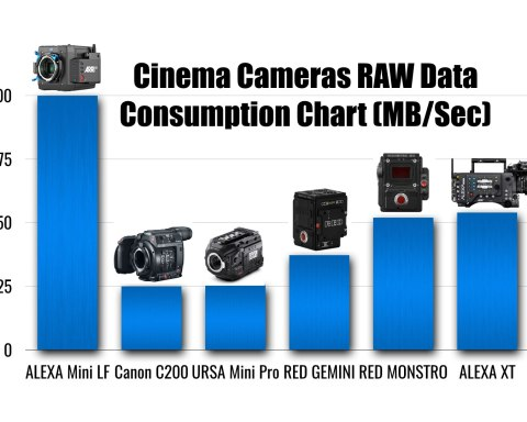 Canon EOS C700 FF Tests: Sensor Size, Low Light and Anamorphic