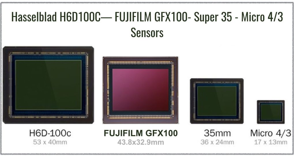 Hasselblad H6D100C— FUJIFILM GFX100- Super 35 - Micro 4/3 Sensors