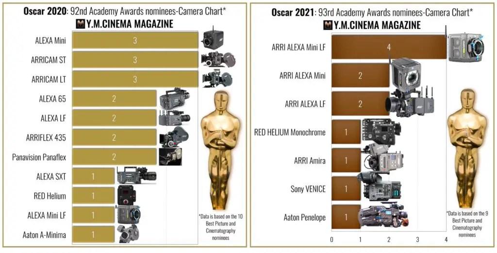 Oscar 2021: 93rd Academy Awards nominees-Camera Chart, vs. the Oscar 2020's cameras