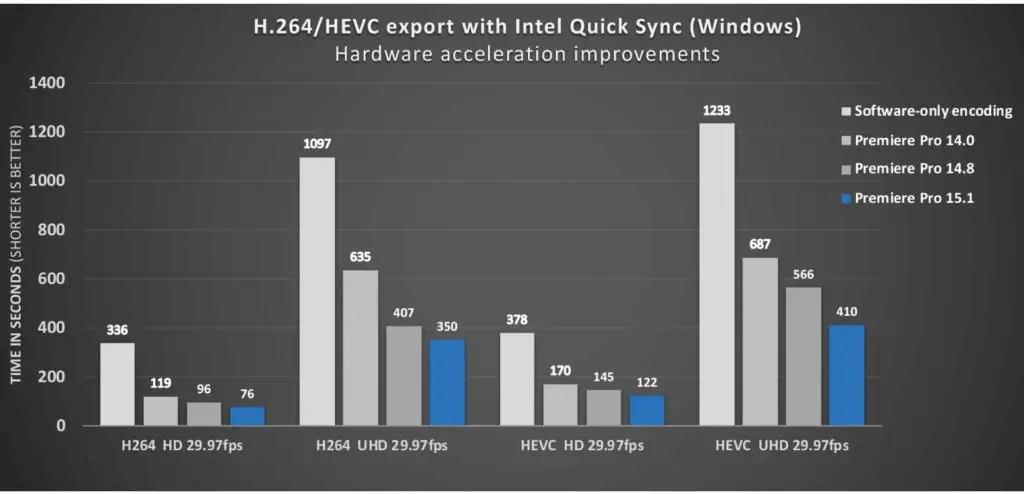 H.264/HEVC encode performance on Windows (Intel)